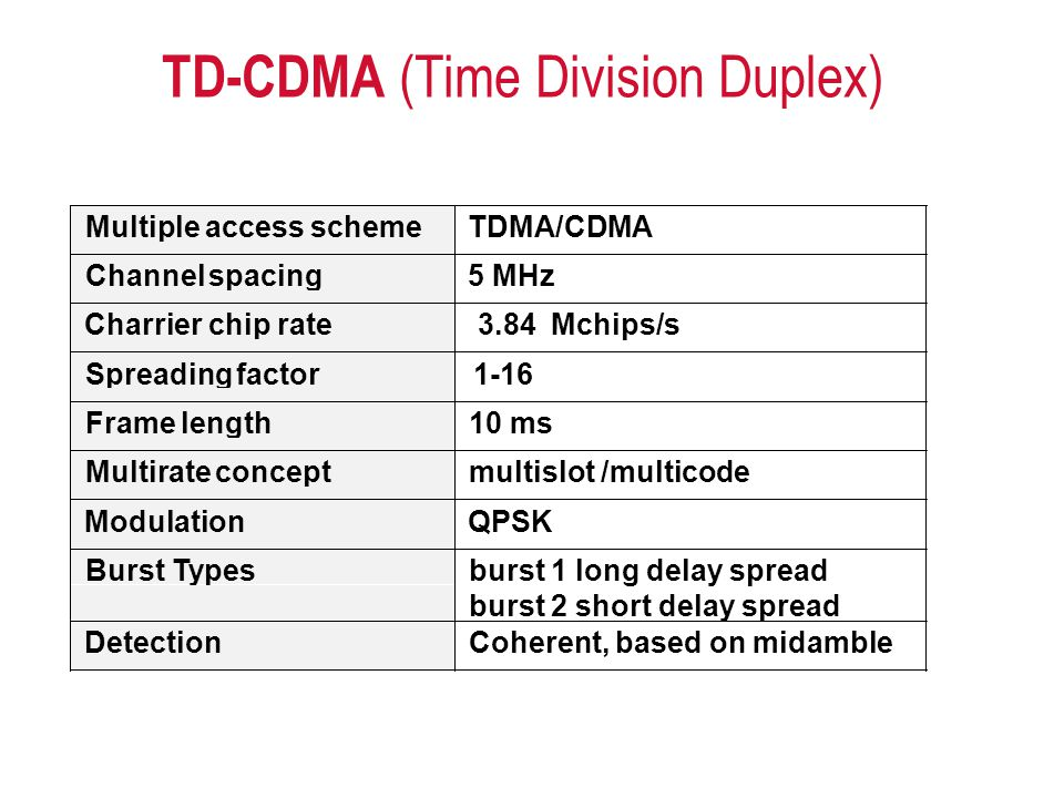 TD-CDMA (Time Division Duplex)
