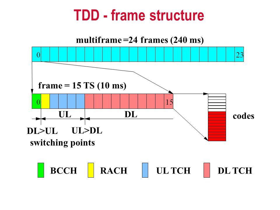 multiframe =24 frames (240 ms)