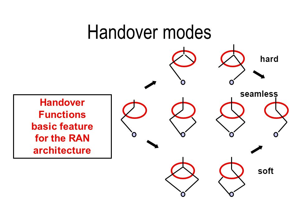 Handover modes Handover Functions basic feature for the RAN