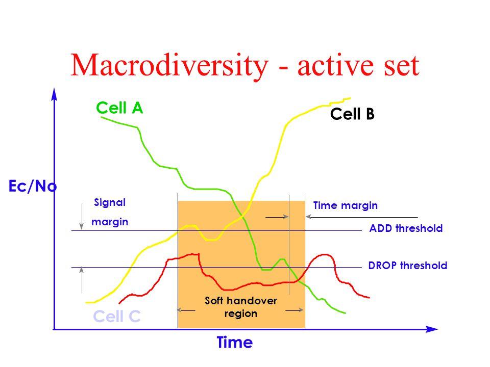Macrodiversity - active set