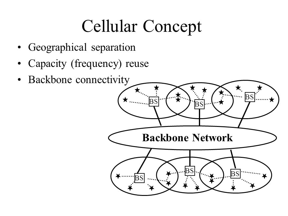 Cellular Concept Geographical separation Capacity (frequency) reuse
