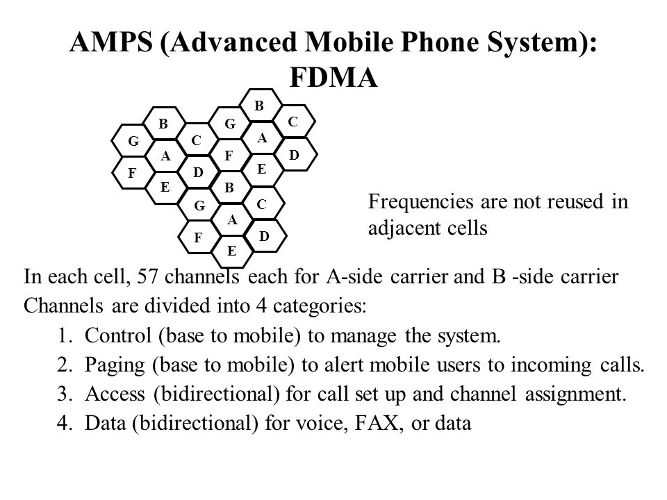 AMPS (Advanced Mobile Phone System): FDMA