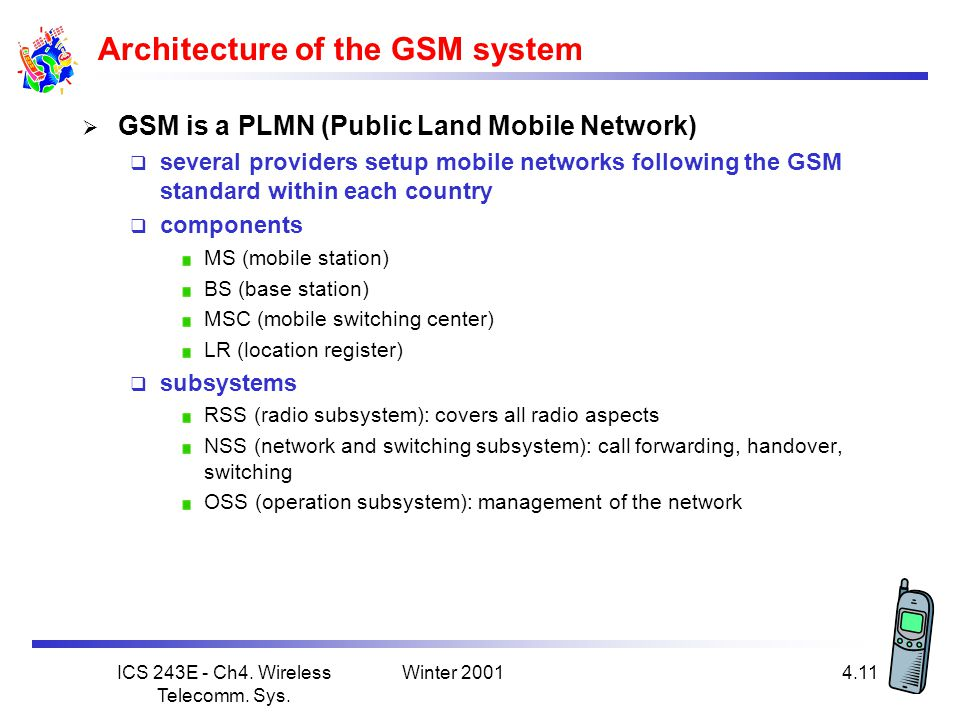 Architecture of the GSM system