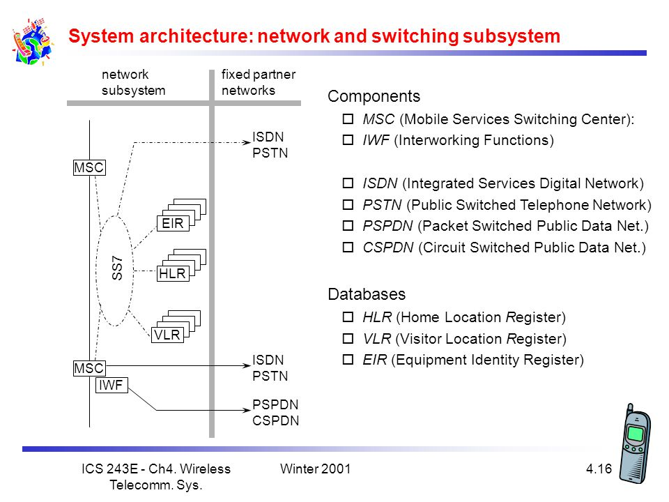 System architecture: network and switching subsystem