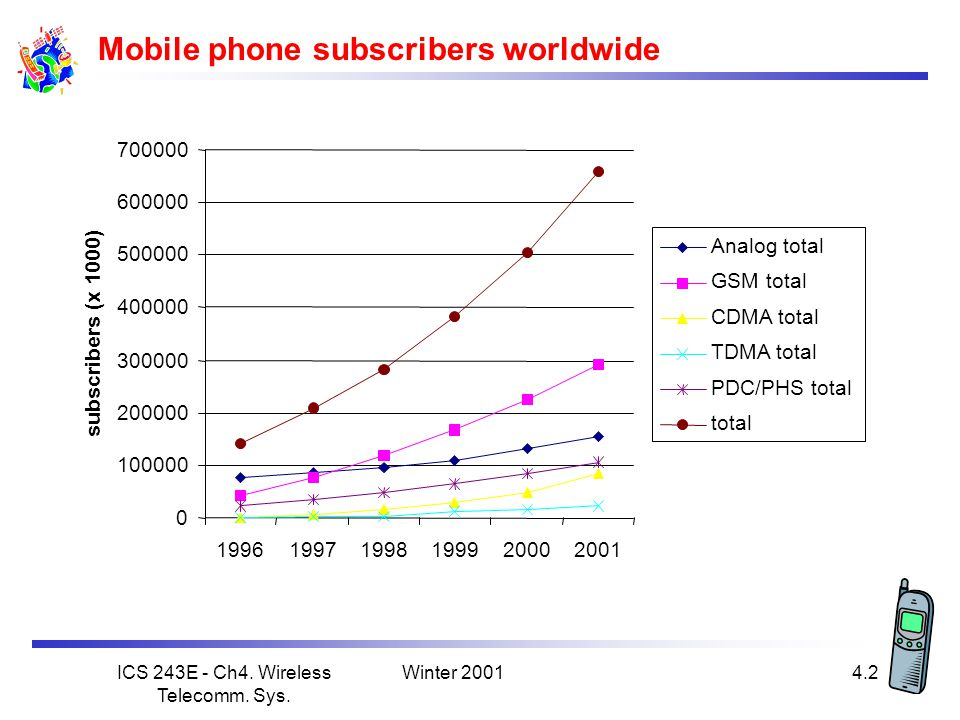 Mobile phone subscribers worldwide