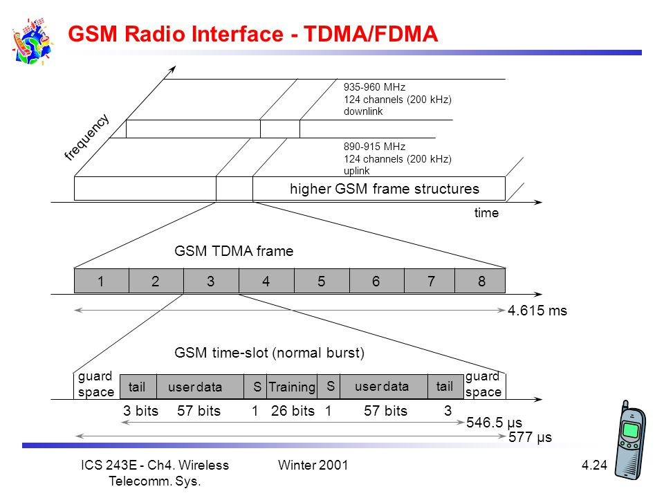 GSM Radio Interface - TDMA/FDMA