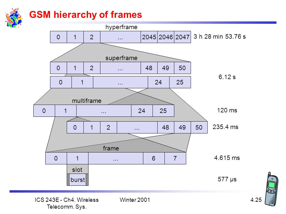 GSM hierarchy of frames