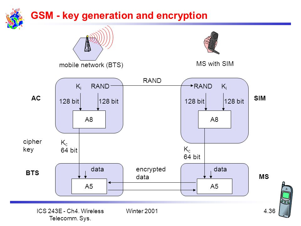 GSM - key generation and encryption