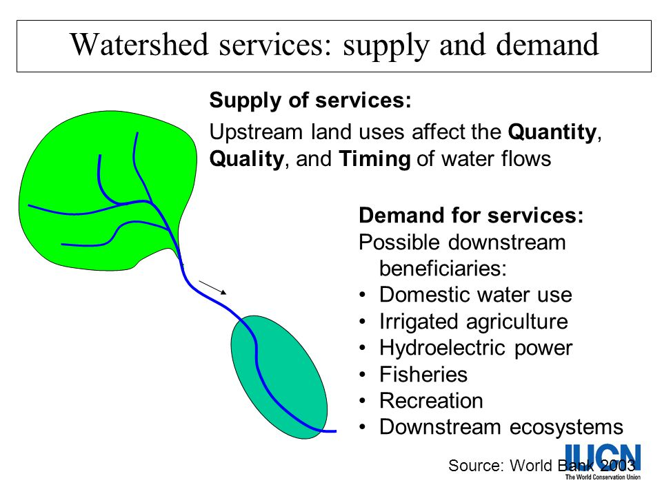 Watershed services: supply and demand