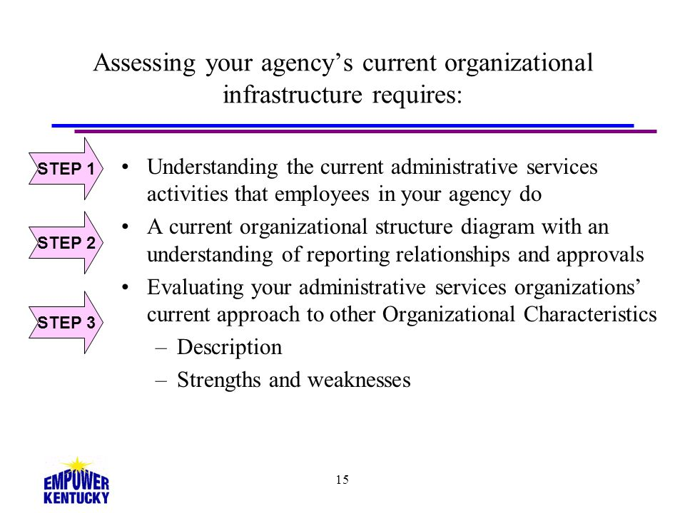 Assessing your agency's current organizational infrastructure requires: