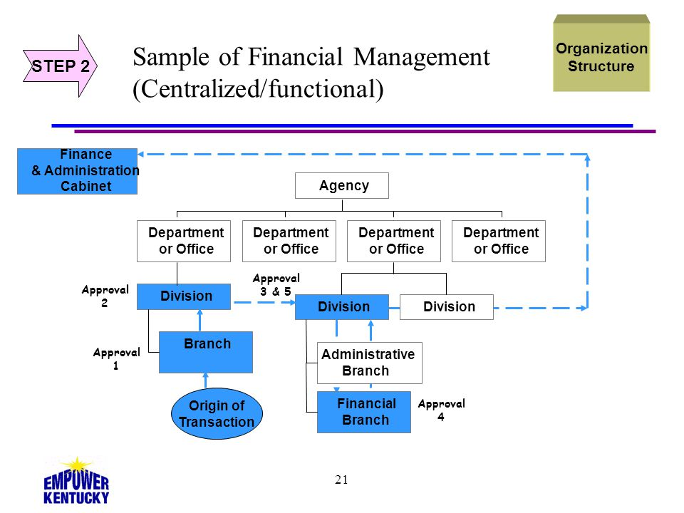 Module 3.0 Restructuring Your Agency's Administrative Services ...