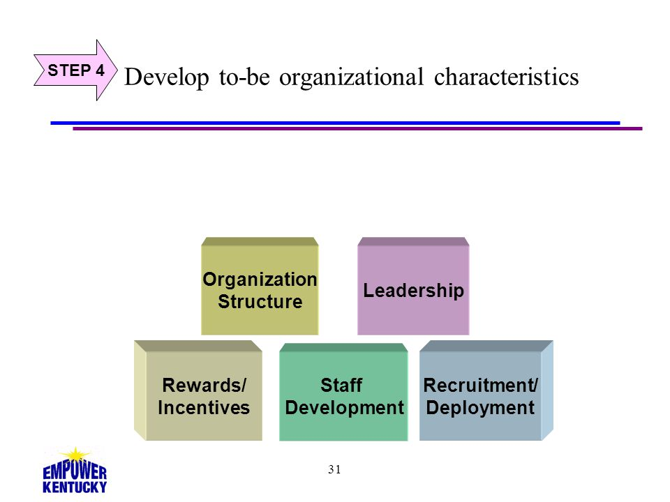 Develop to-be organizational characteristics