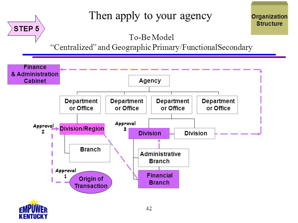 Organization Structure. Then apply to your agency To-Be Model Centralized and Geographic Primary/FunctionalSecondary.
