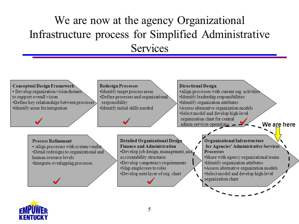 We are now at the agency Organizational Infrastructure process for Simplified Administrative Services