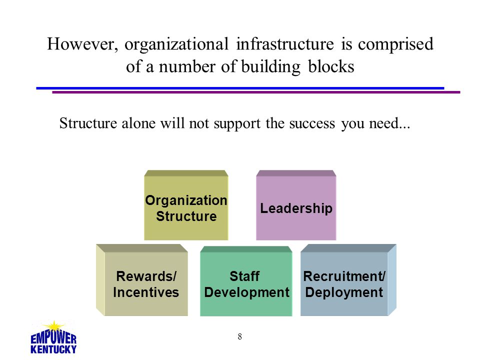 Structure alone will not support the success you need...