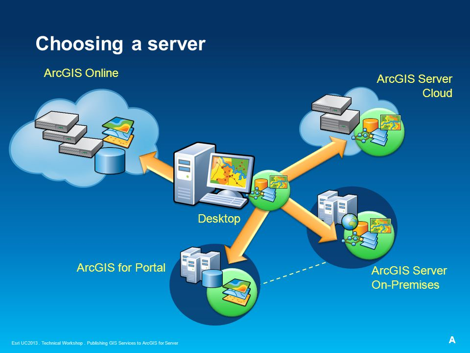 Choosing a server ArcGIS Online ArcGIS Server Cloud Desktop