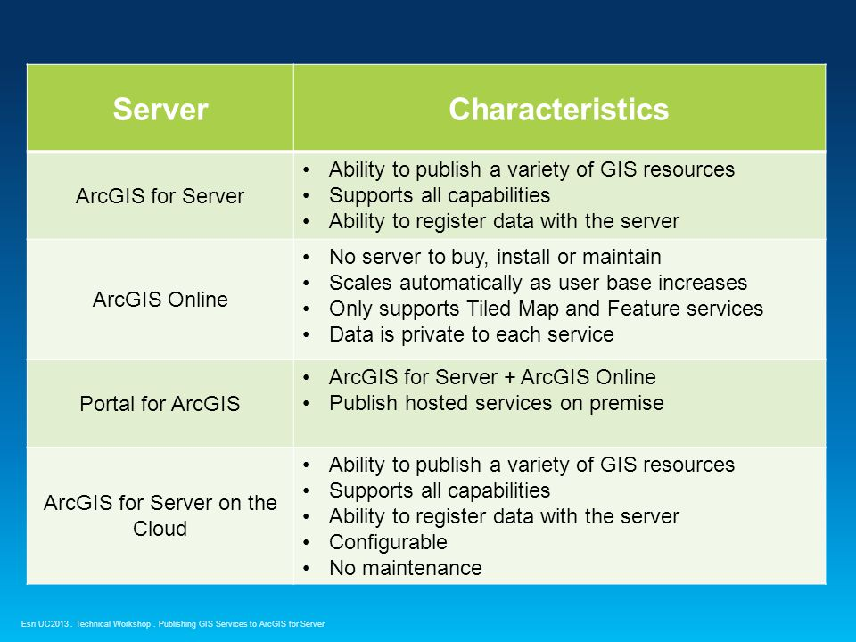 ArcGIS for Server on the Cloud