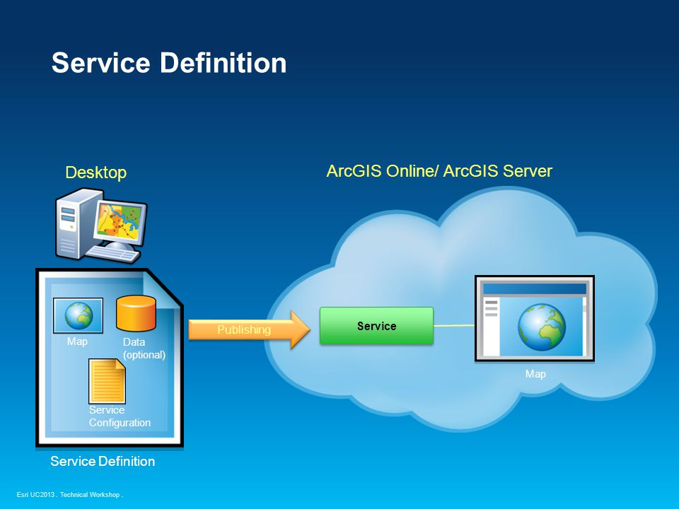 Service Definition Desktop ArcGIS Online/ ArcGIS Server