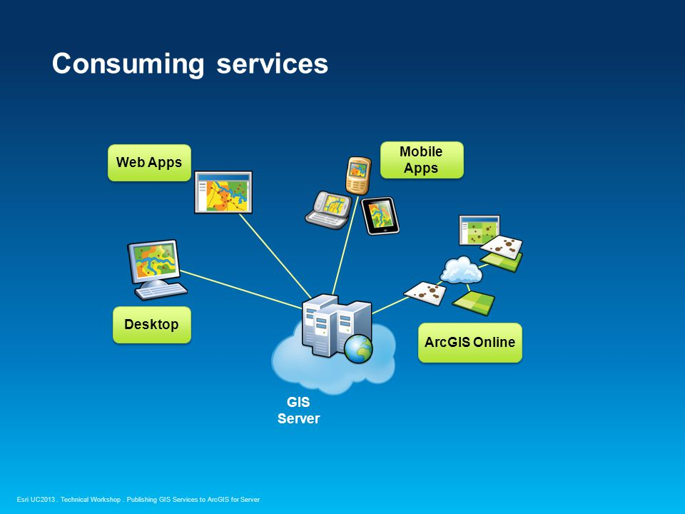 Consuming services Mobile Apps Web Apps Desktop ArcGIS Online