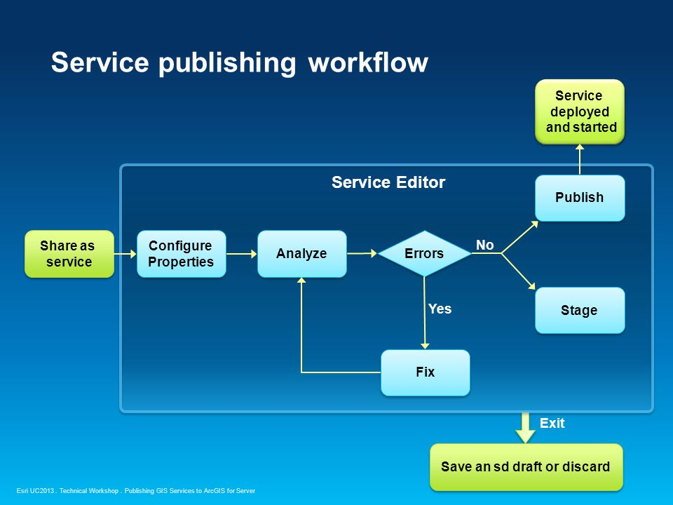 Service publishing workflow