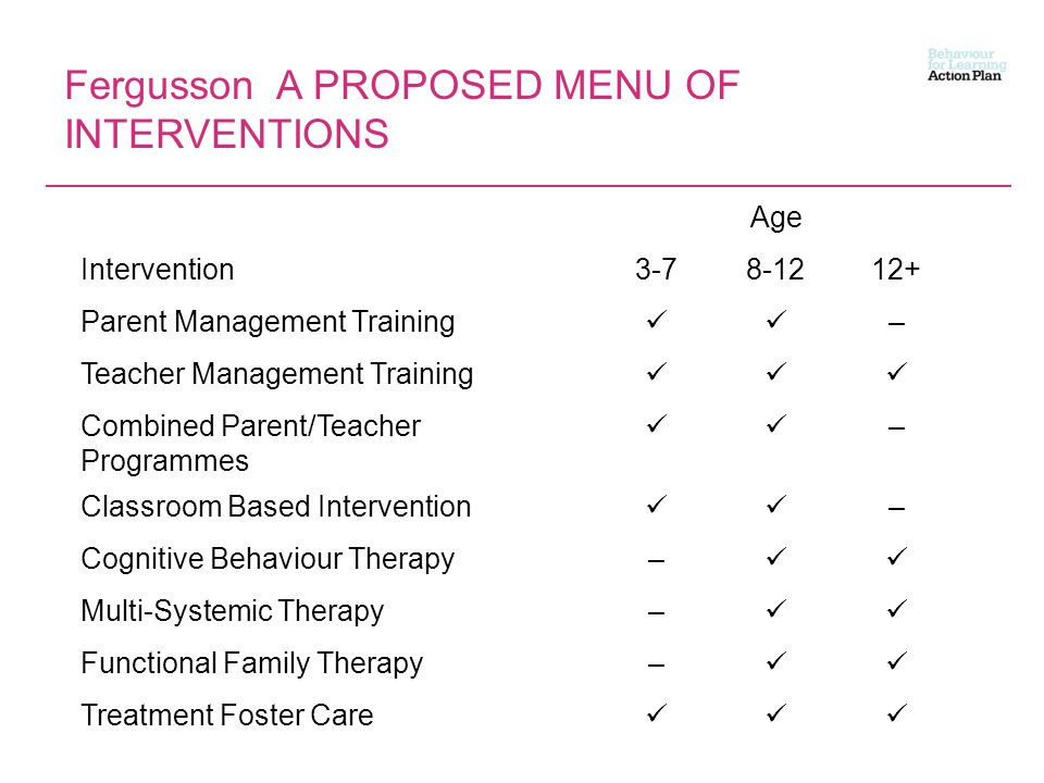 Fergusson A PROPOSED MENU OF INTERVENTIONS