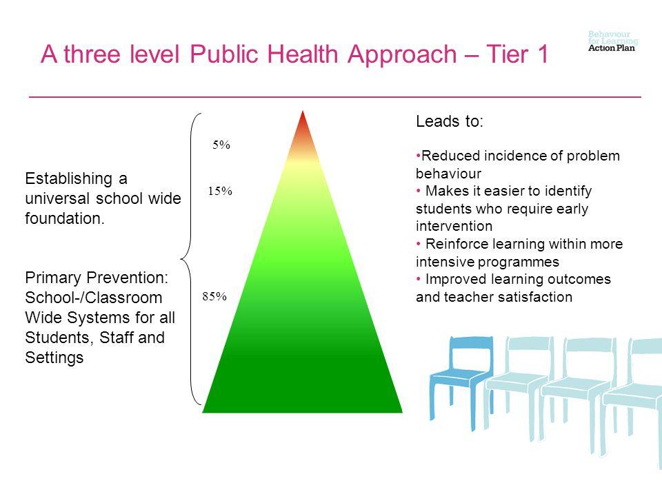 A three level Public Health Approach – Tier 1