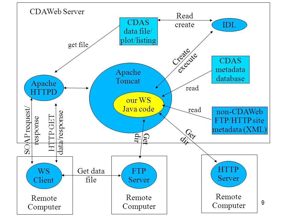 non-CDAWeb FTP/HTTP site