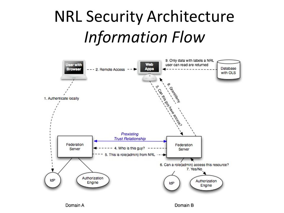 NRL Security Architecture Information Flow