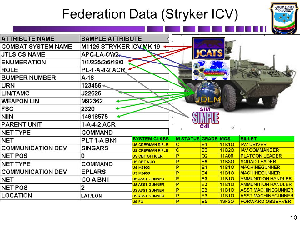 Federation Data (Stryker ICV)