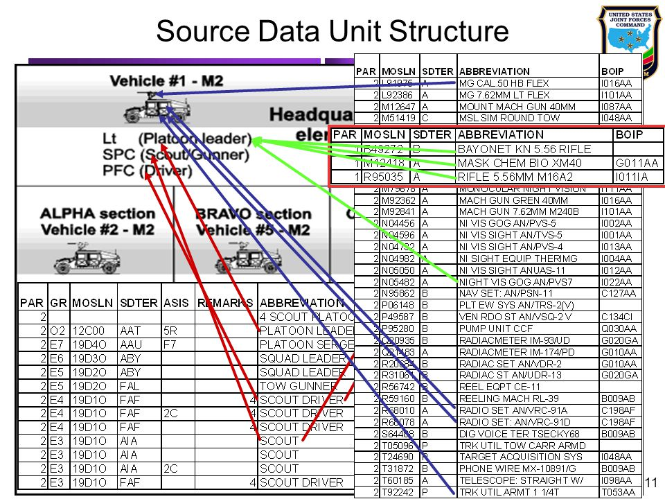 Source Data Unit Structure