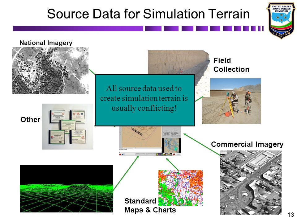 Source Data for Simulation Terrain