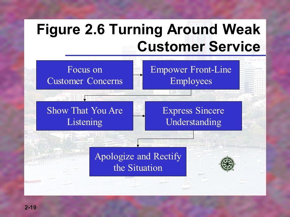 Figure 2.6 Turning Around Weak Customer Service
