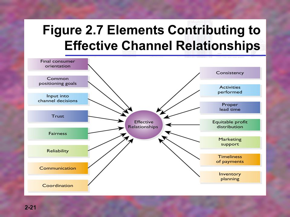 Figure 2.7 Elements Contributing to Effective Channel Relationships
