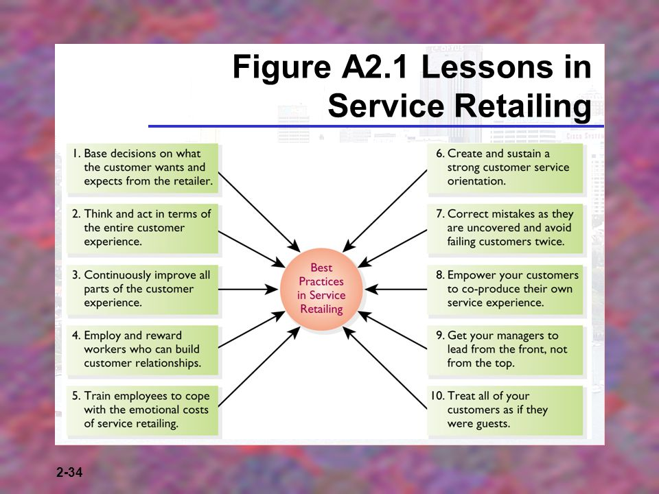 Figure A2.1 Lessons in Service Retailing