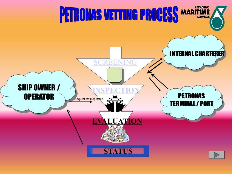PETRONAS VETTING PROCESS
