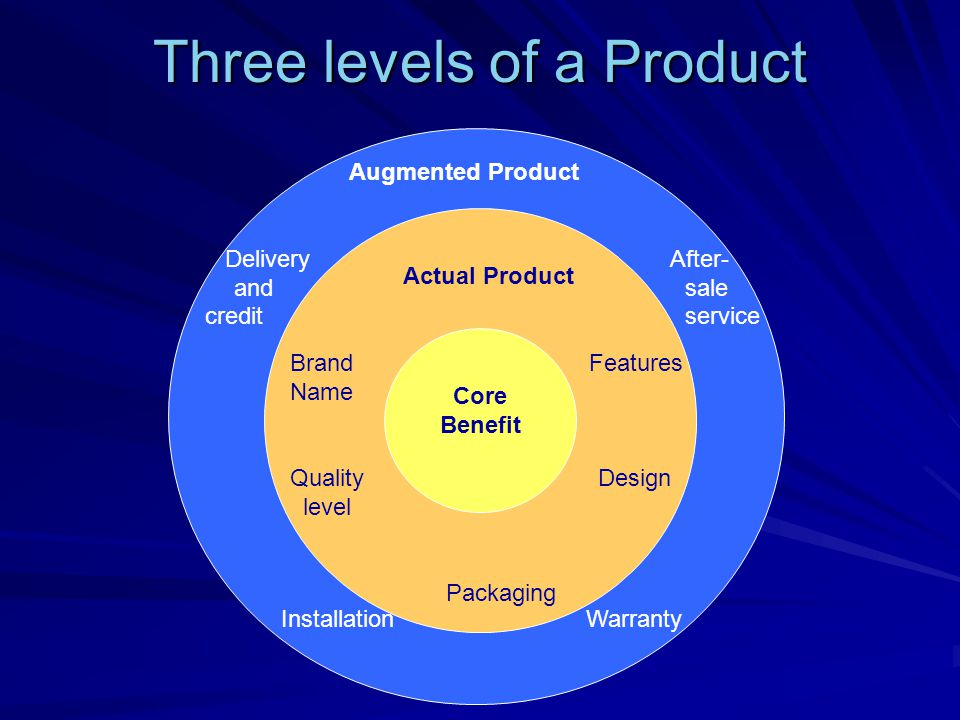 Three levels of a Product