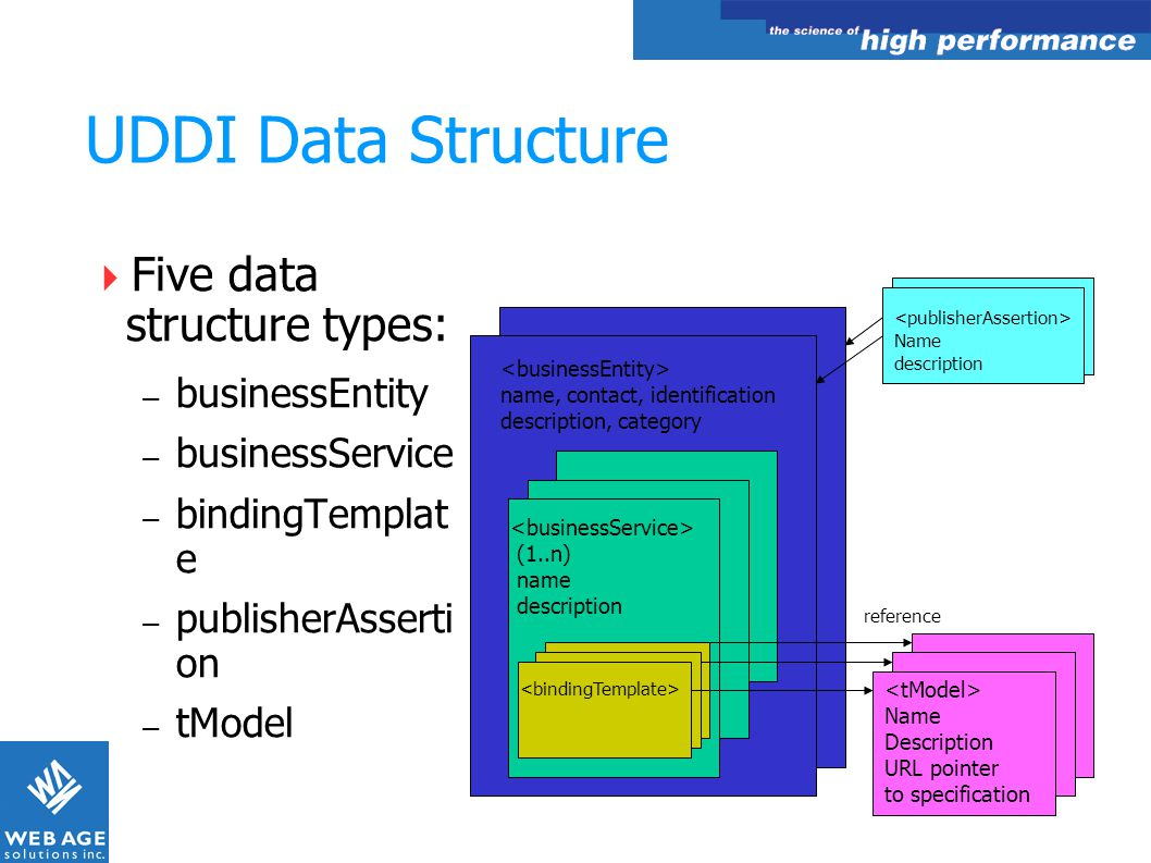 UDDI Data Structure Five data structure types: businessEntity