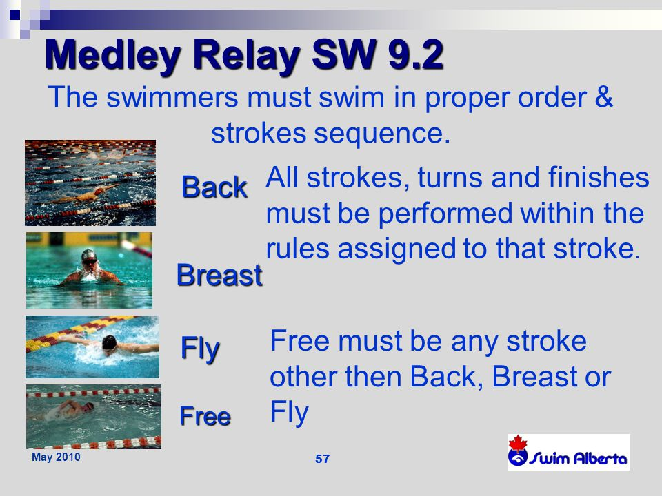 The swimmers must swim in proper order & strokes sequence.