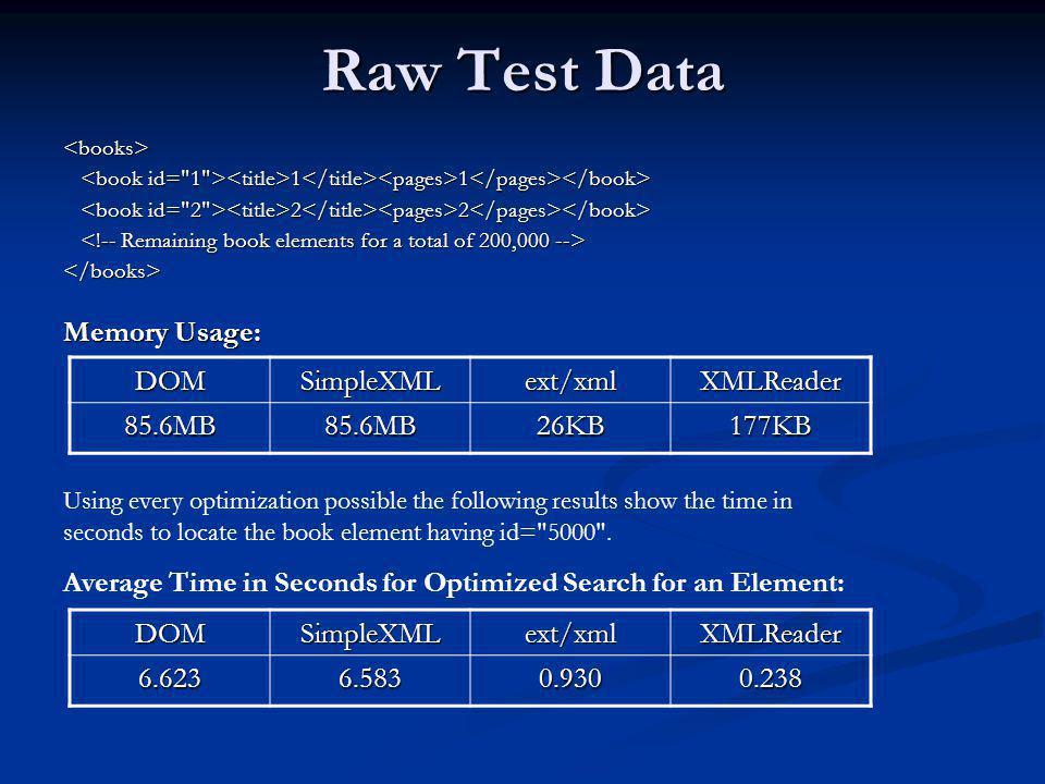 Raw Test Data Memory Usage: DOM SimpleXML ext/xml XMLReader 85.6MB