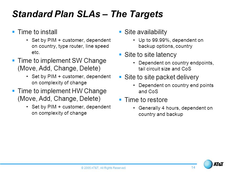 Standard Plan SLAs – The Targets