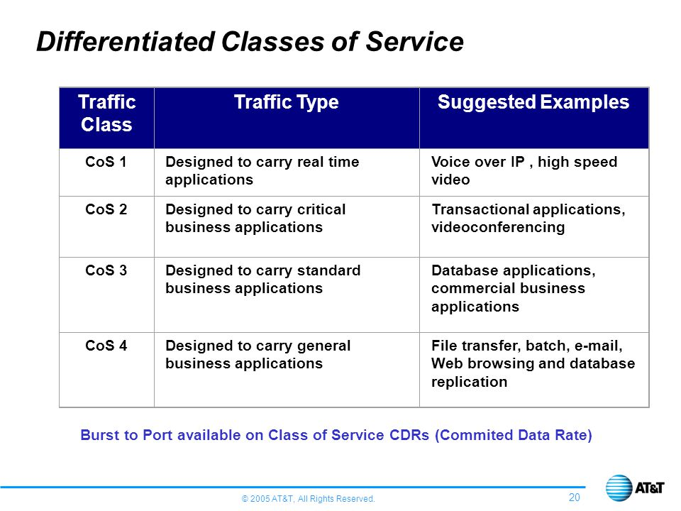 Differentiated Classes of Service
