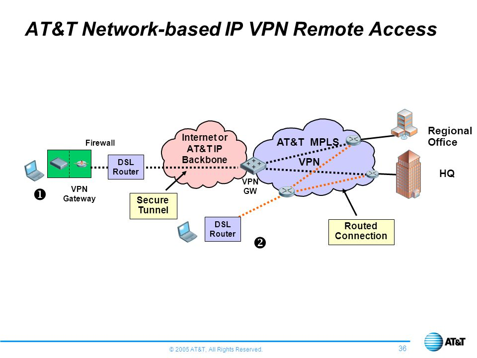 AT&T Network-based IP VPN Remote Access