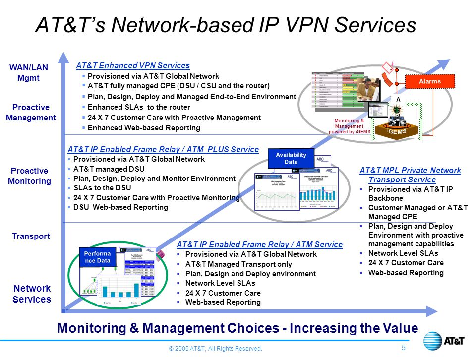 AT&T's Network-based IP VPN Services
