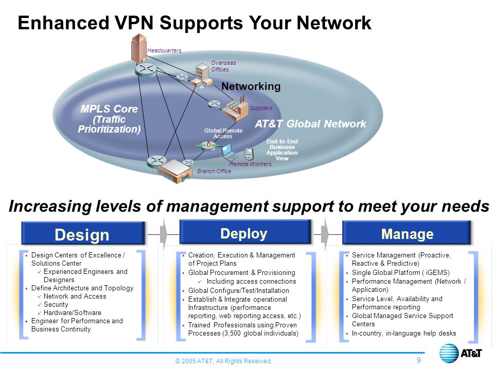 Enhanced VPN Supports Your Network