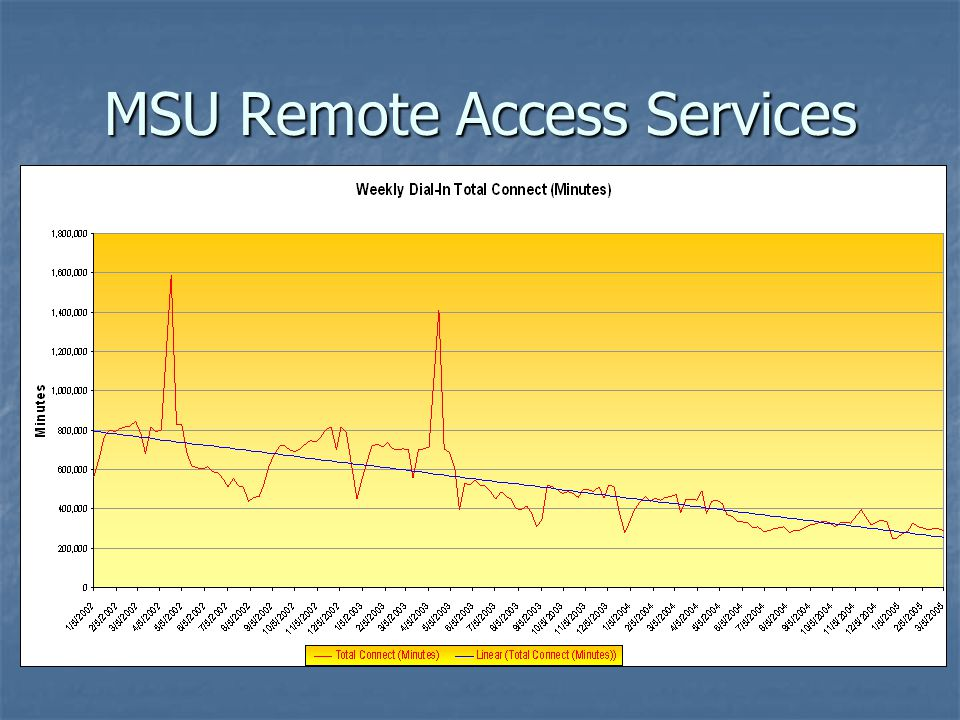MSU Remote Access Services