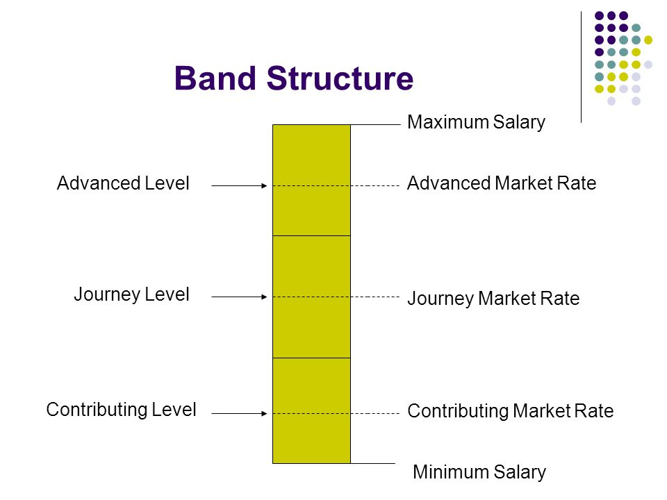 Band Structure Maximum Salary Advanced Level Advanced Market Rate