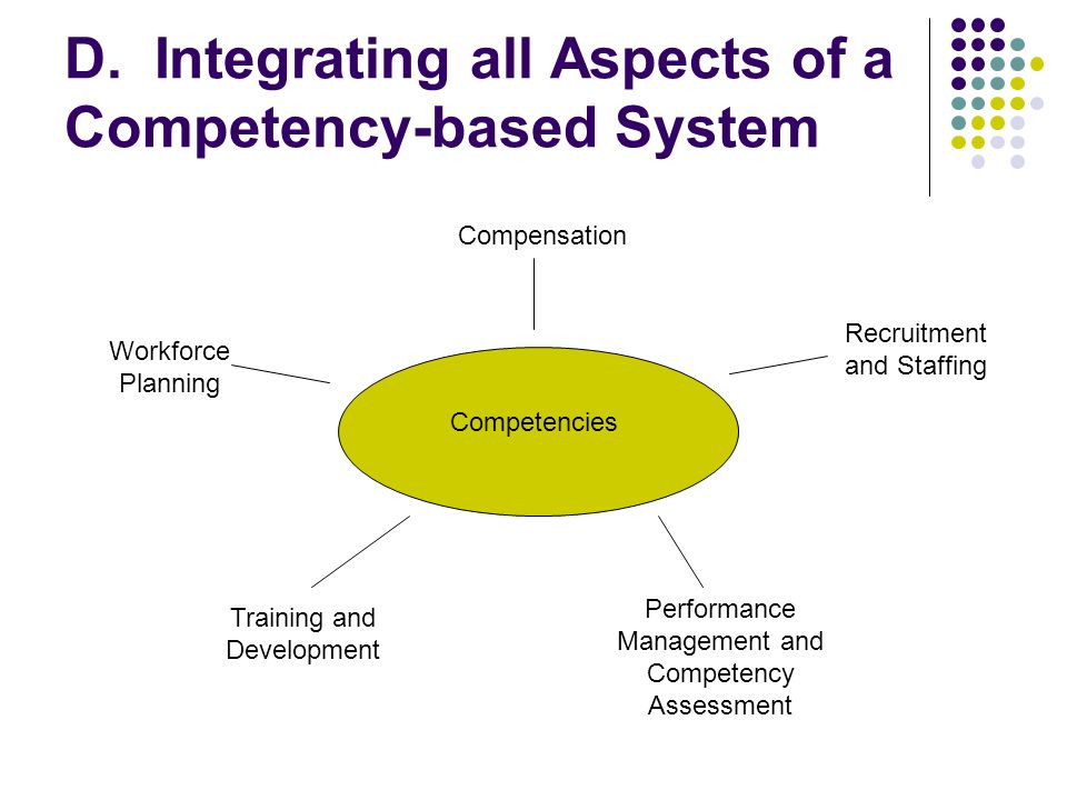 D. Integrating all Aspects of a Competency-based System