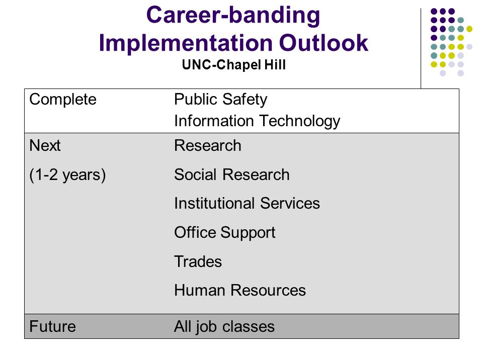 Career-banding Implementation Outlook UNC-Chapel Hill