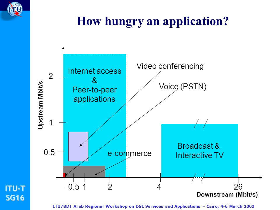 How hungry an application