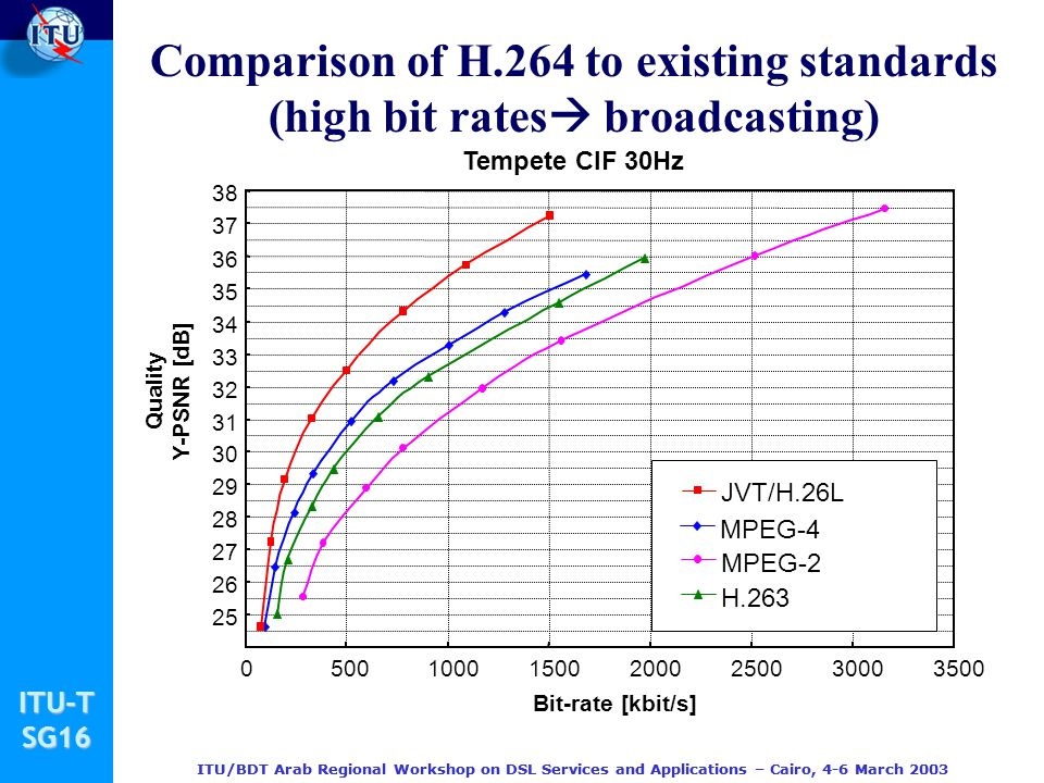 Comparison of H.264 to existing standards (high bit rates broadcasting)